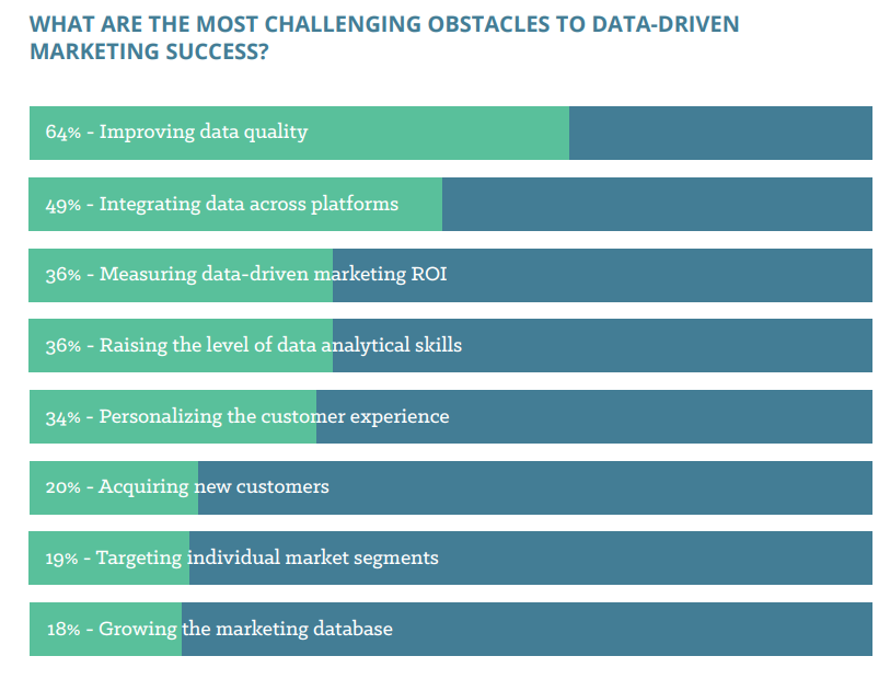 what are the most challenging obstacles to data-driven marketing success