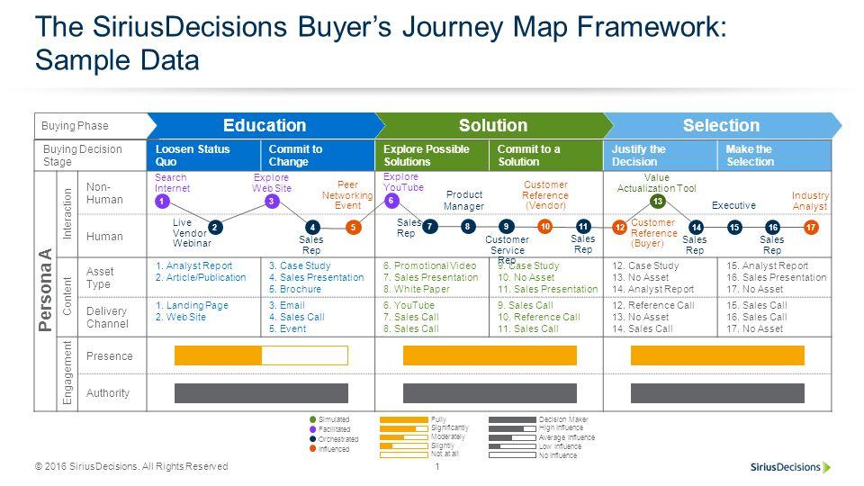 B2B Buyer Journey Map Framework