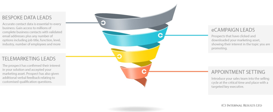 Full Marketing Funnel - Internal Results