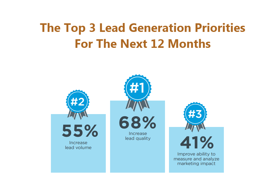 lead generation specialist priorities