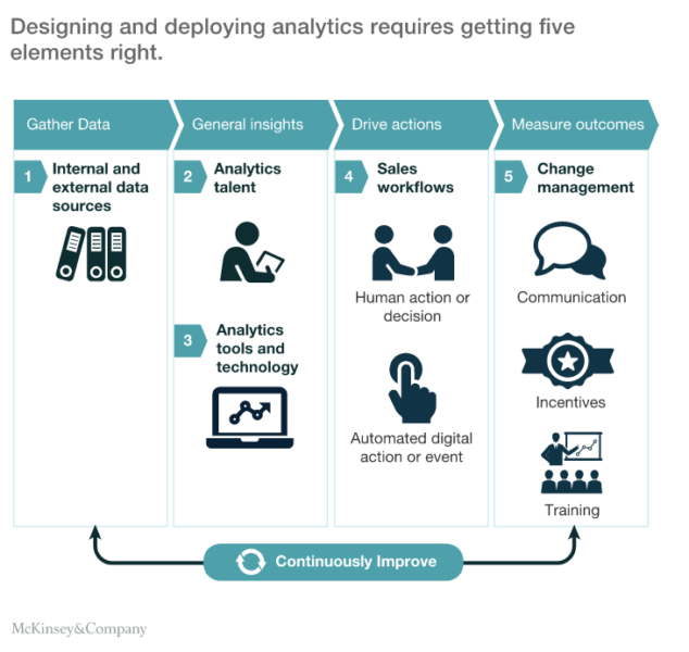 designing and deploying analytics - McKinseyandCompany