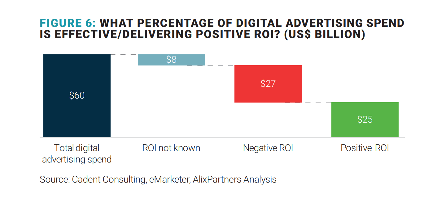 digital ad spend delivering ROI