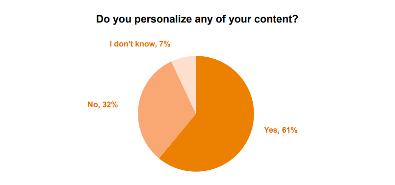 61% of marketers use content personalization