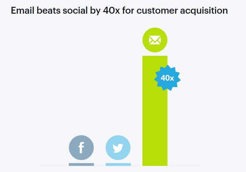 Cold email for customer acquisition