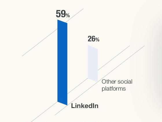 LinkedIn for cold outreach