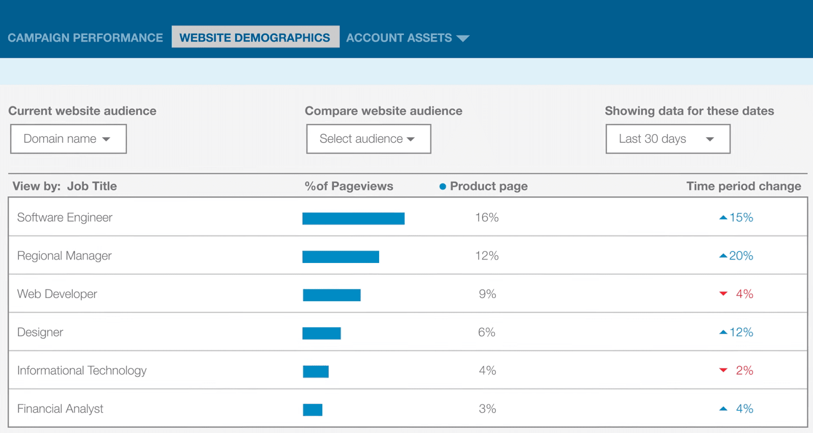 Learn about your customers with LinkedIn analytics