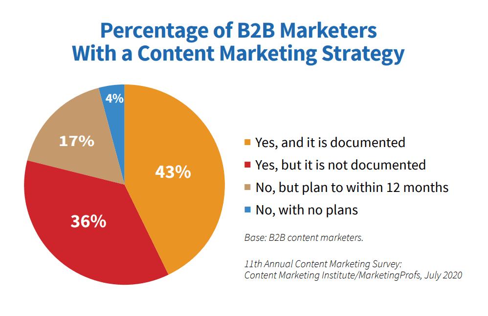 B2B content marketing benefits