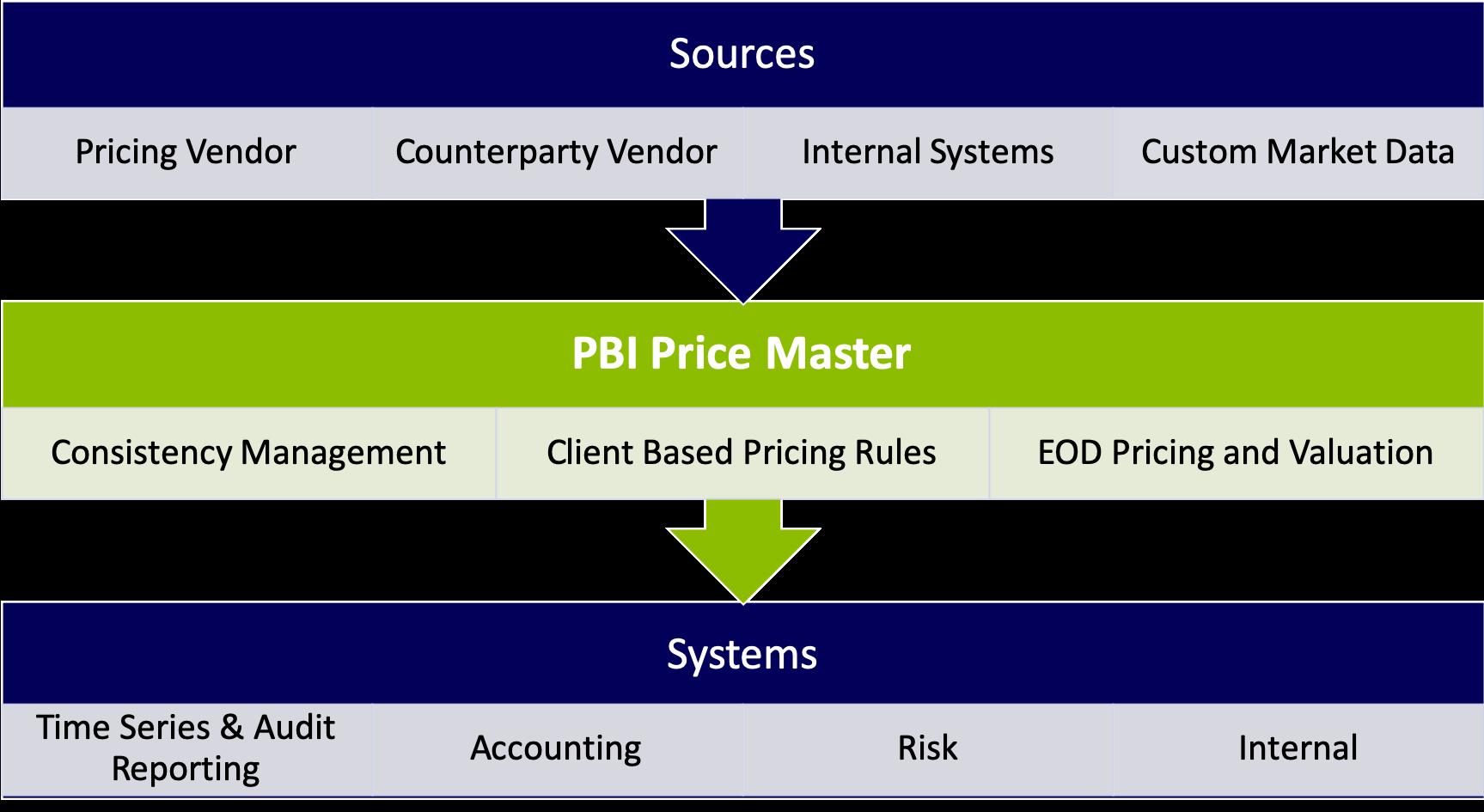 Portfolio BI price master diagram with organization workflow.
