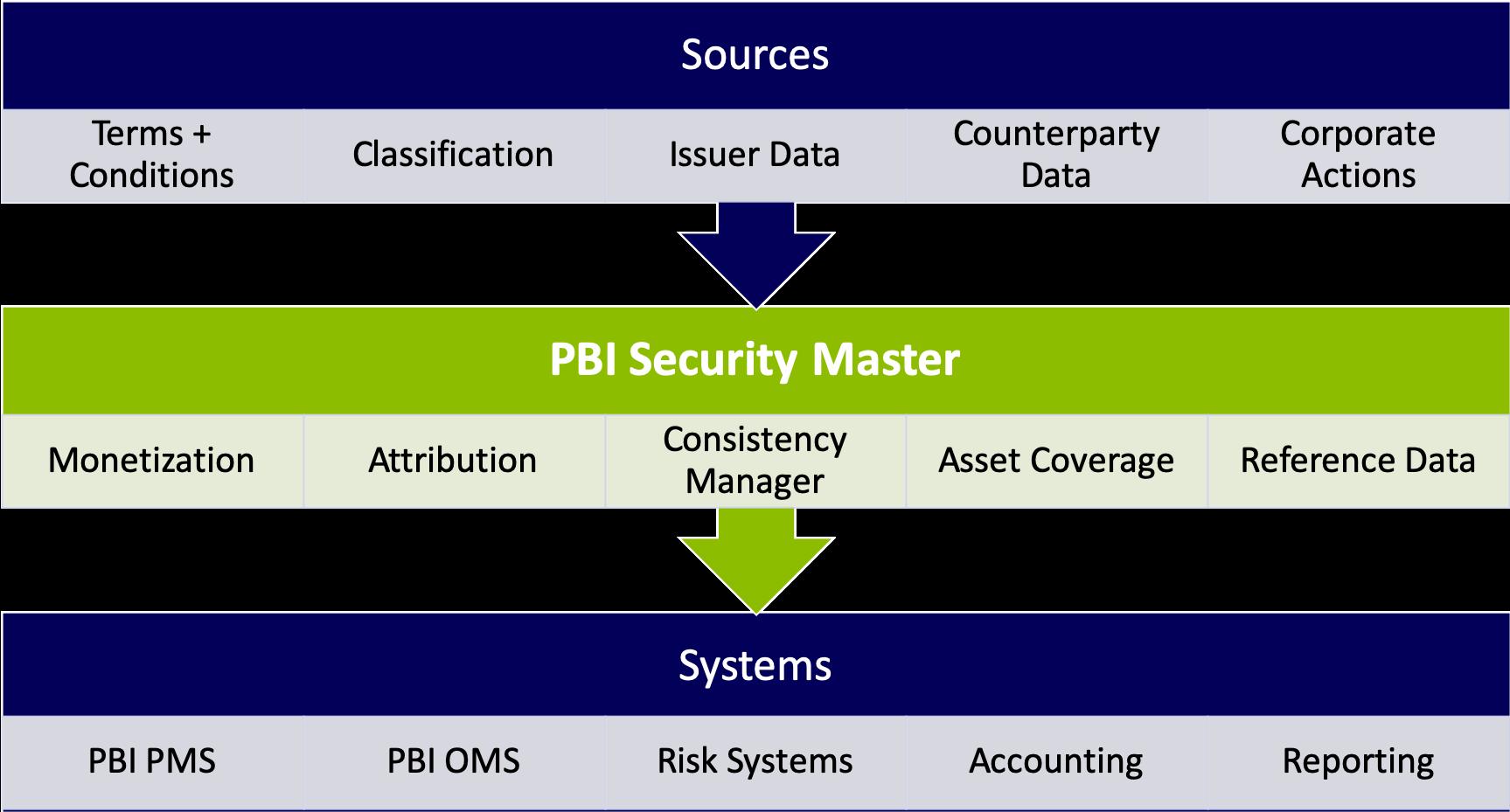 PBI Security Master diagram of an organizations workflow.