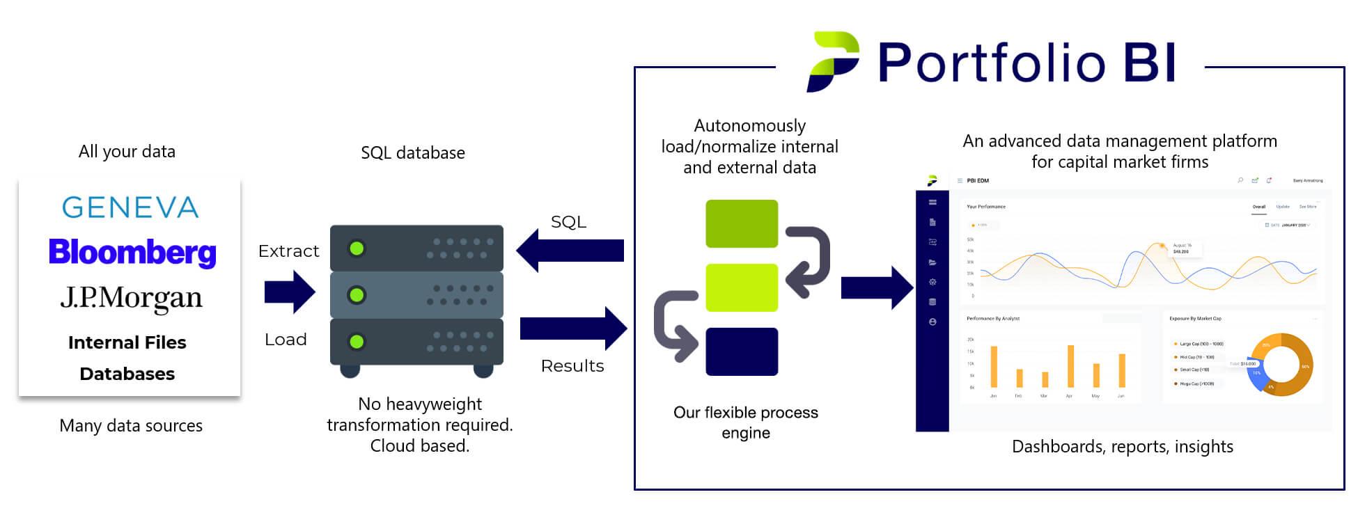 Portfolio BI data management architecture overview small.