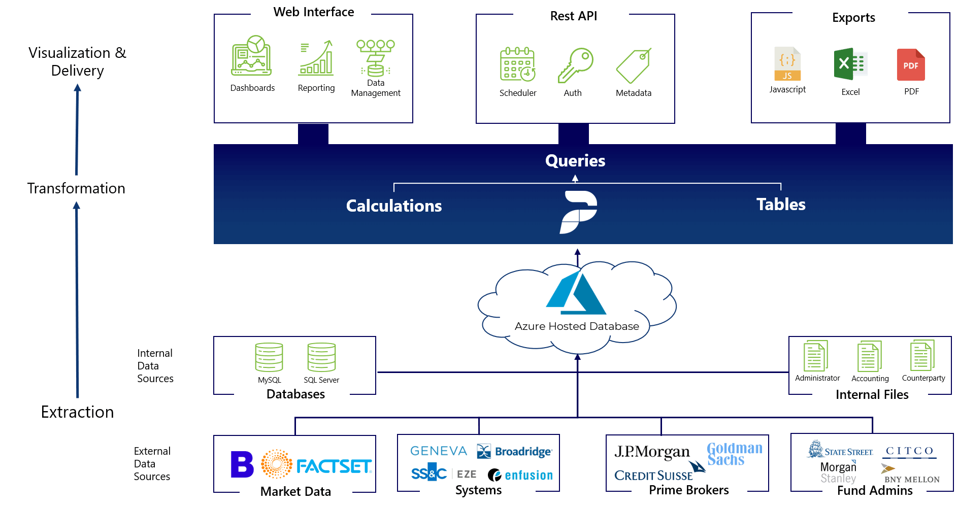 Portfolio BI data management architecture overview large.