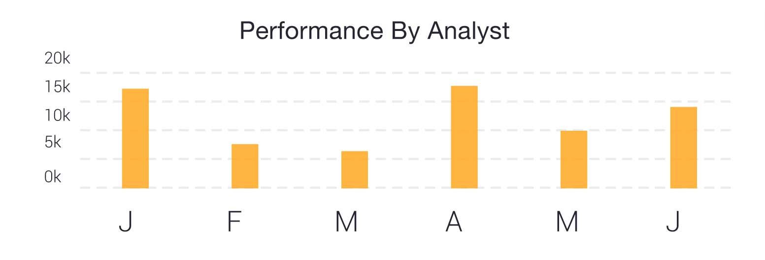 Performance by analyst chart