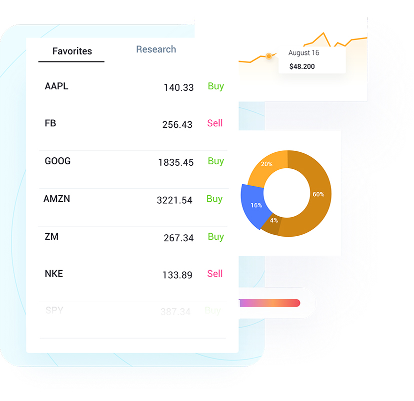 A favorites tab, a pie chart, and line graph from the Portfolio BI security master.