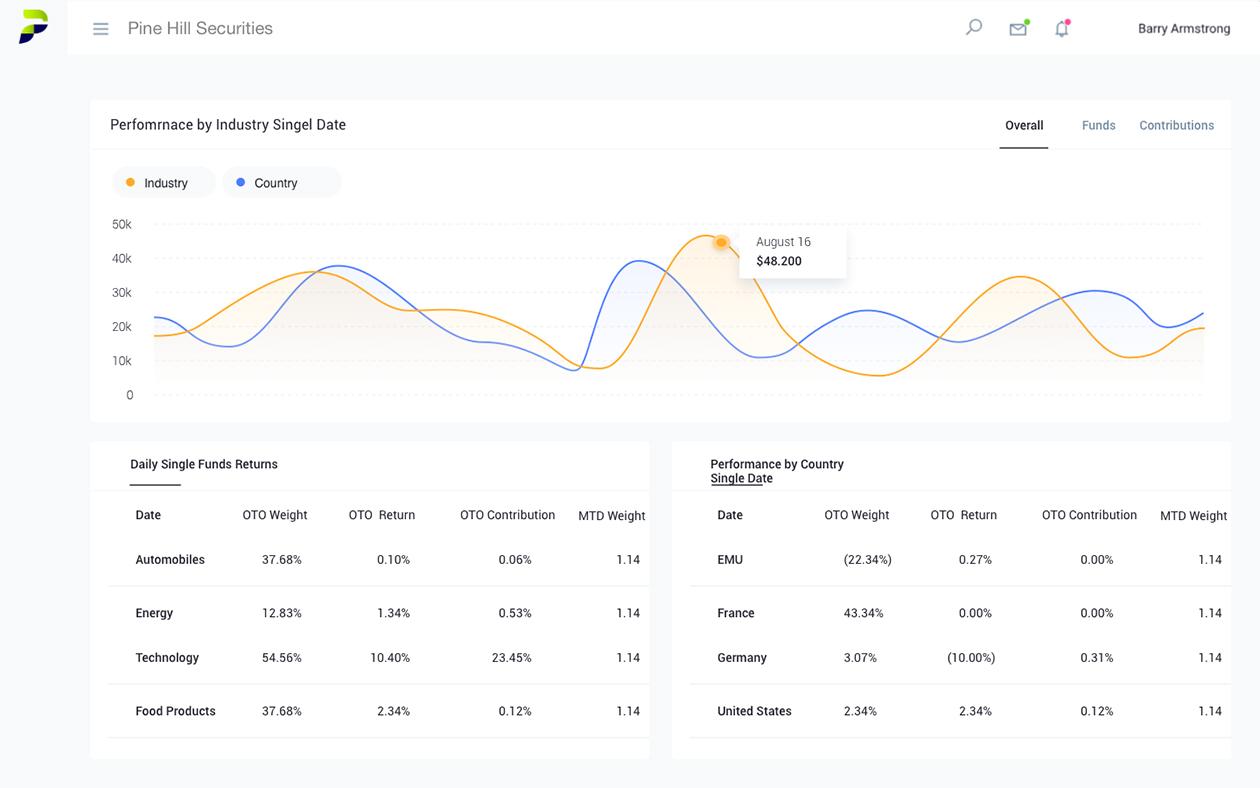 Portfolio BI Portfolio Management System Dashboard for financial analysts