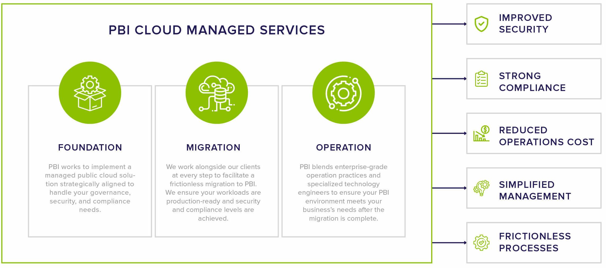 Portfolio BI Cloud Managed Services How It Works