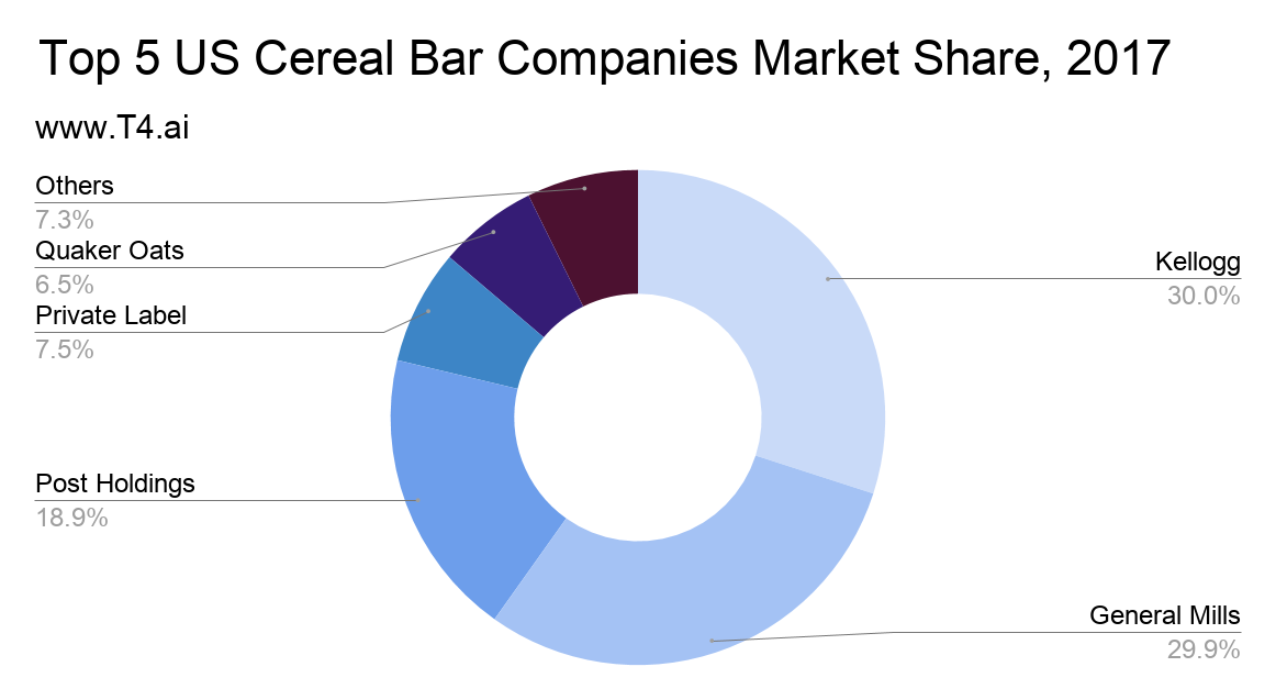 Cereal Companies Market Share