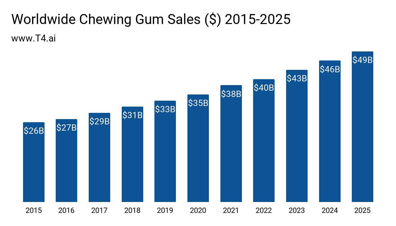 Gum Industry Market Size