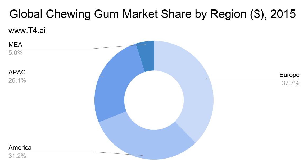 Gum Industry Market Share