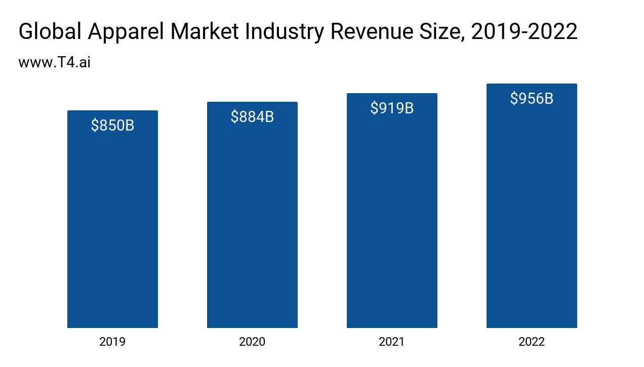 Apparel Industry Market Size