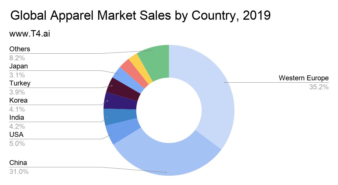 Apparel Industry Market Share