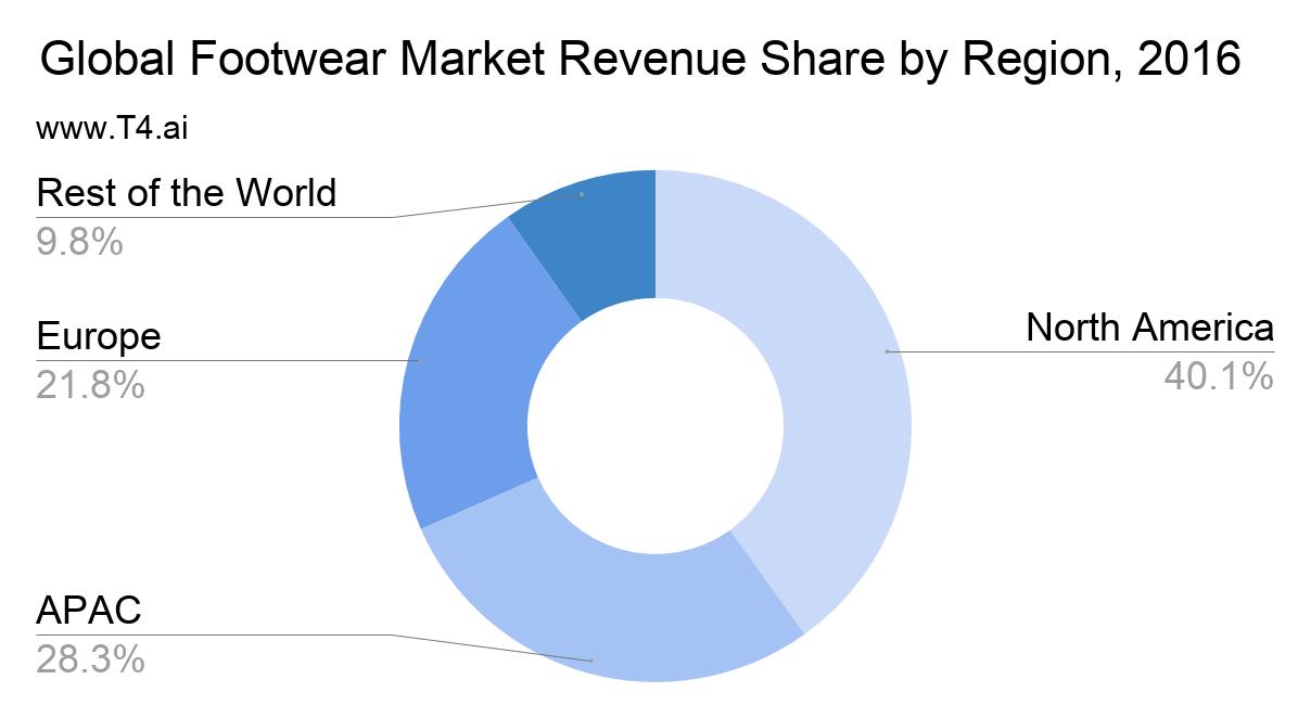 Footwear Market Share