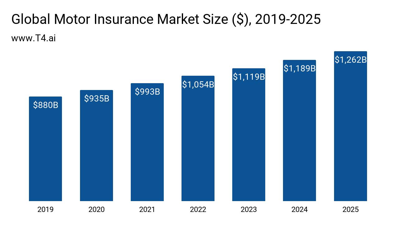 Auto Insurance Market Size