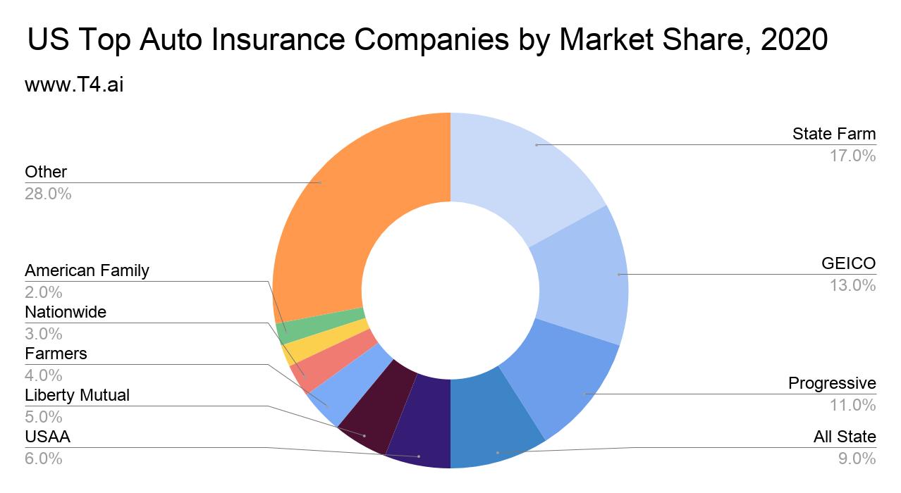 Auto Insurance Market Share