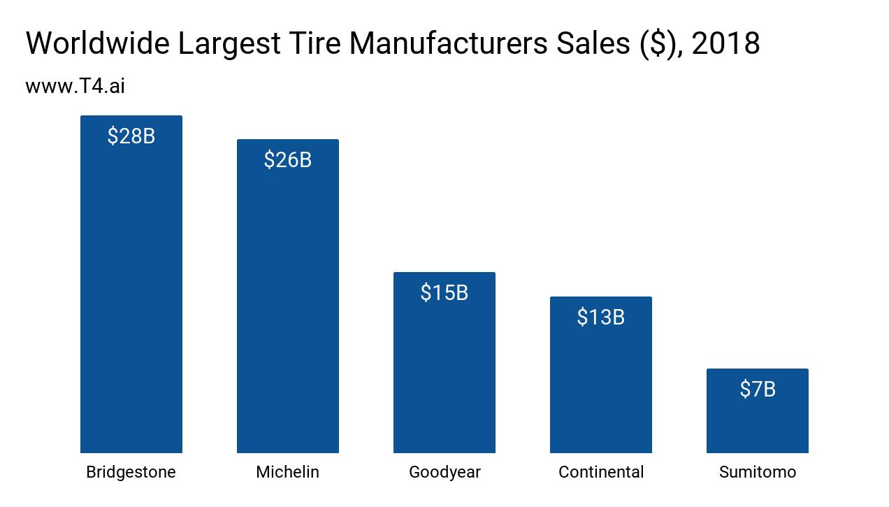 Tire Market Share