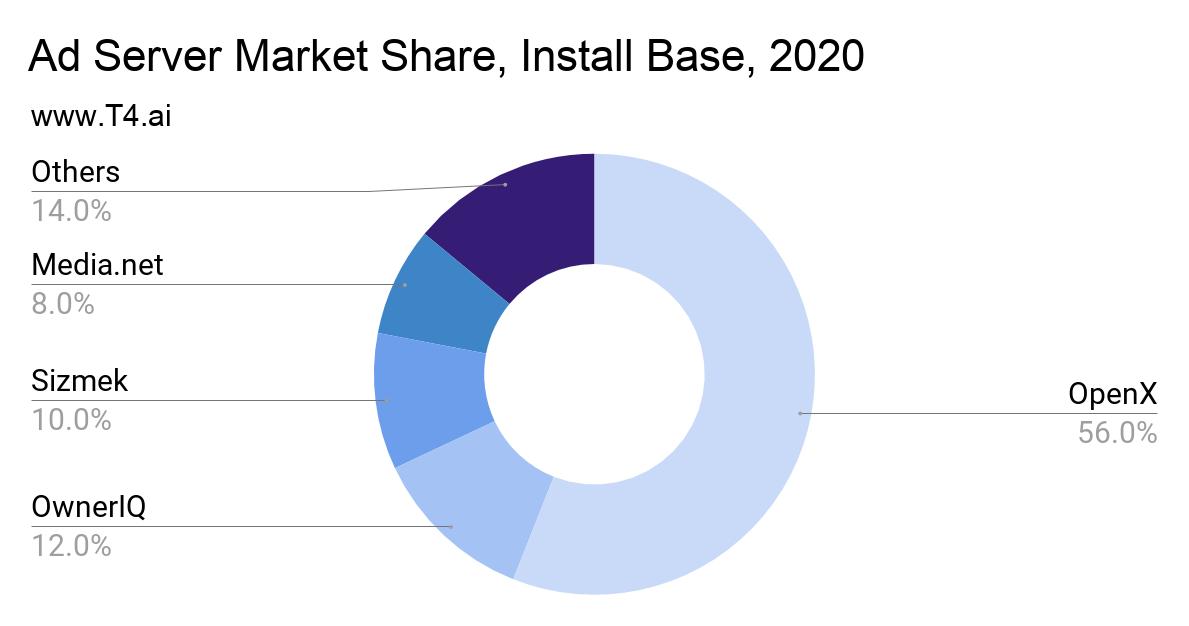 Ad Server Market Share, Install Base
