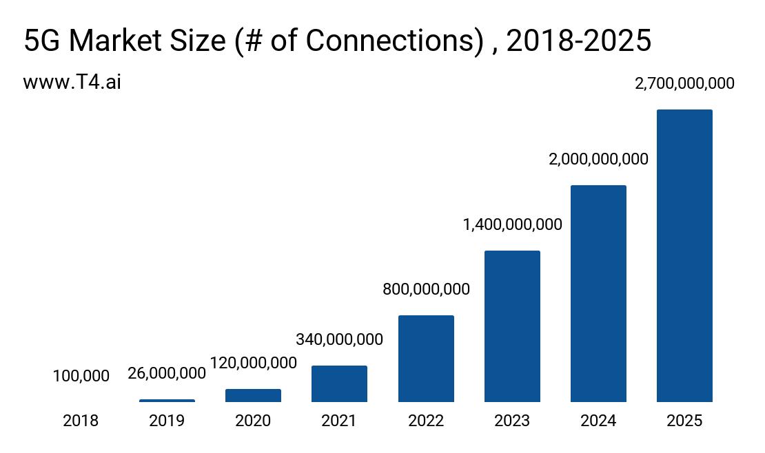 5G Market Size