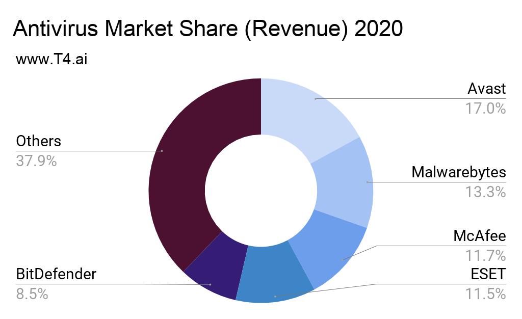 Antivirus Market Share
