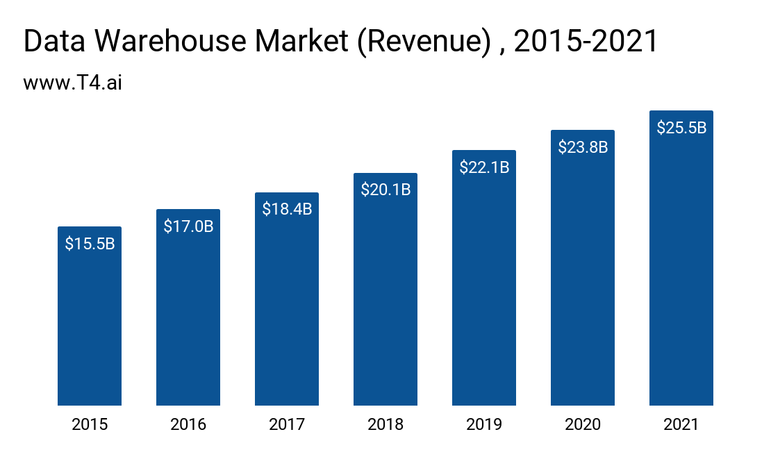 Data Warehouse Market Size