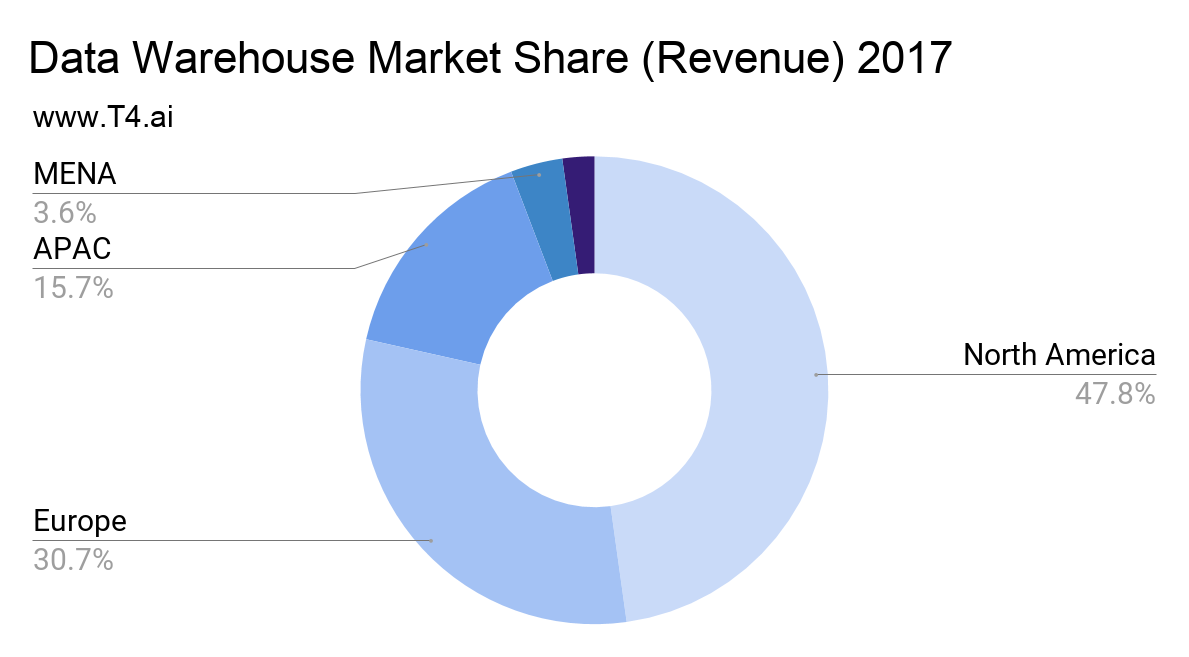 Data Warehouse Market Share