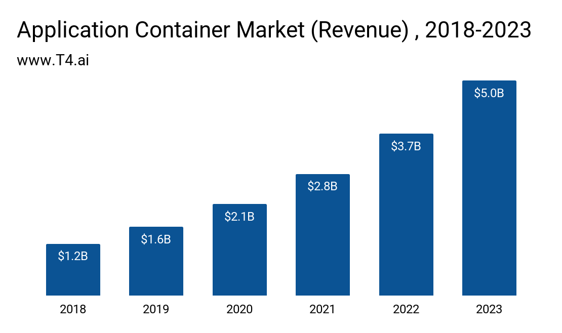 Container Platform Market Size