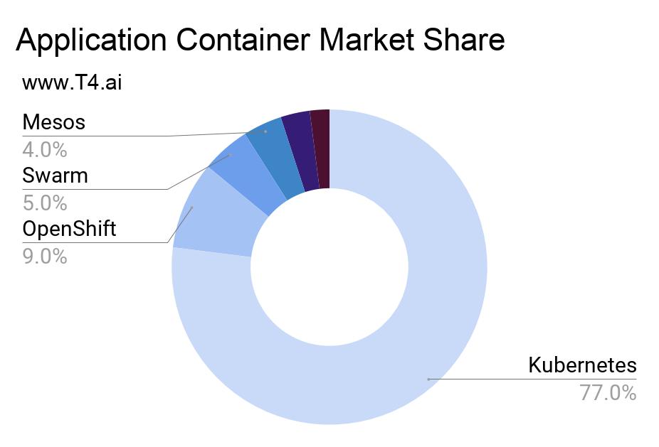 Container Platform Market Share