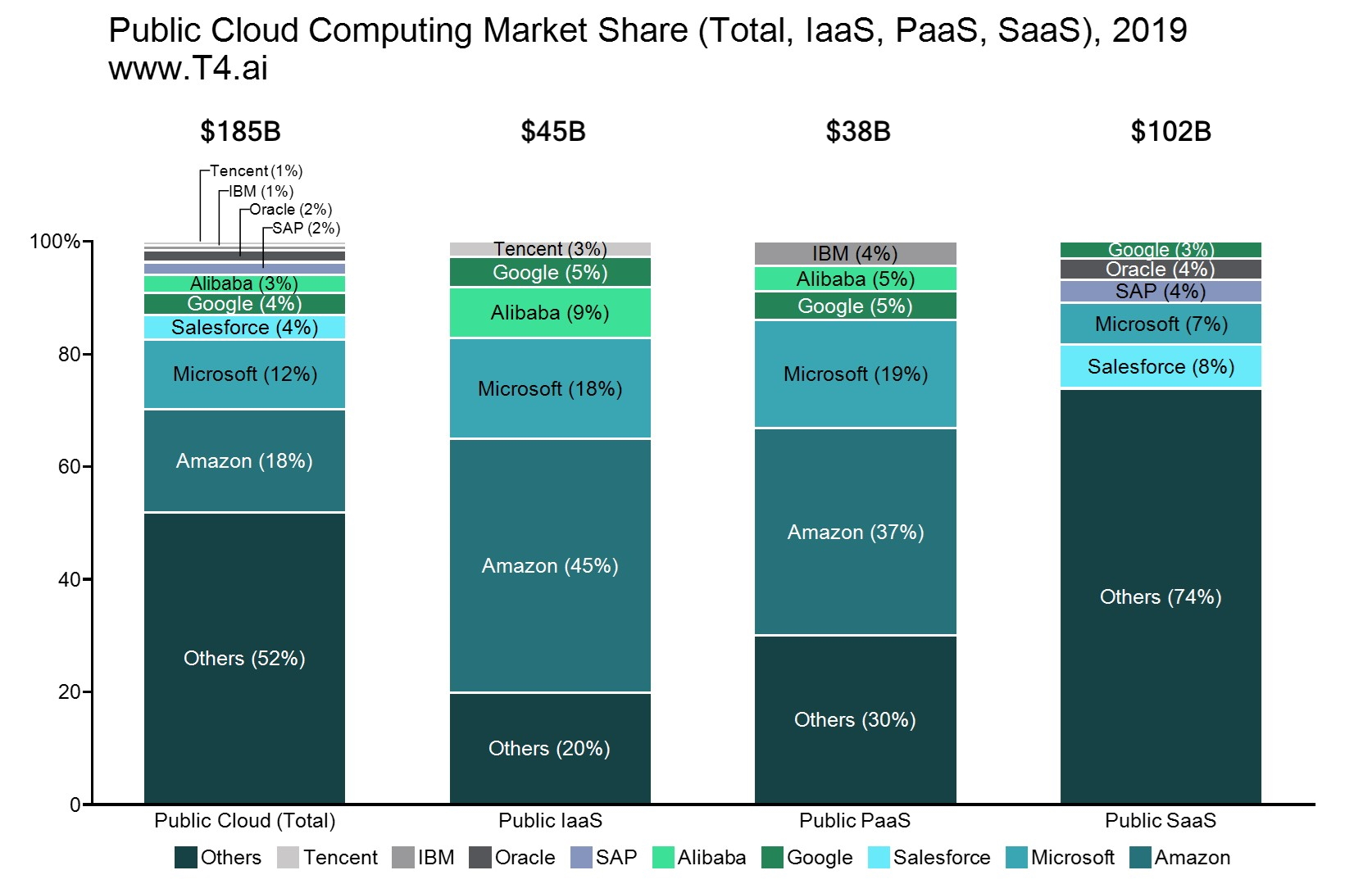 Amazon Cloud Computing Market Share