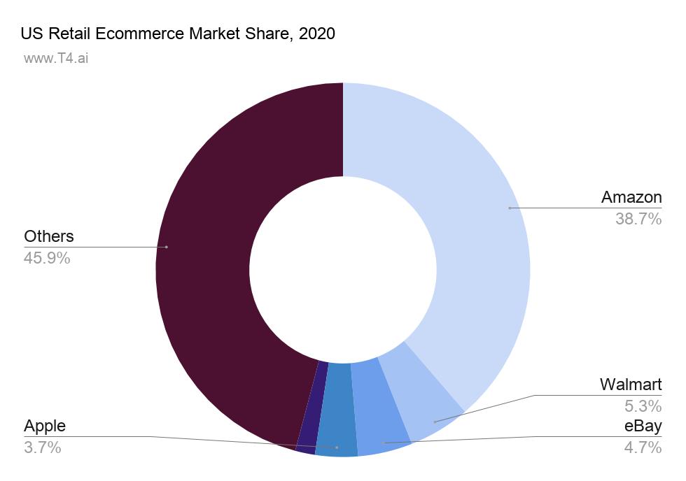 Amazon Retail Market Share