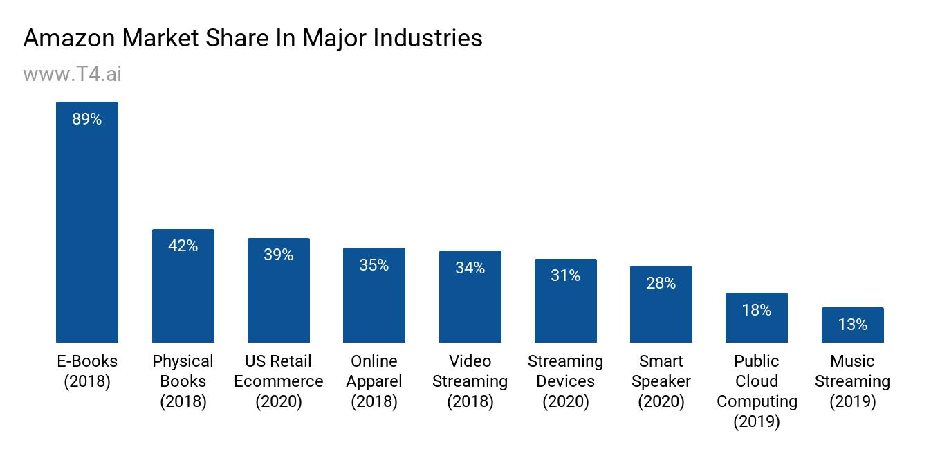 Amazon Major Industries Market Share