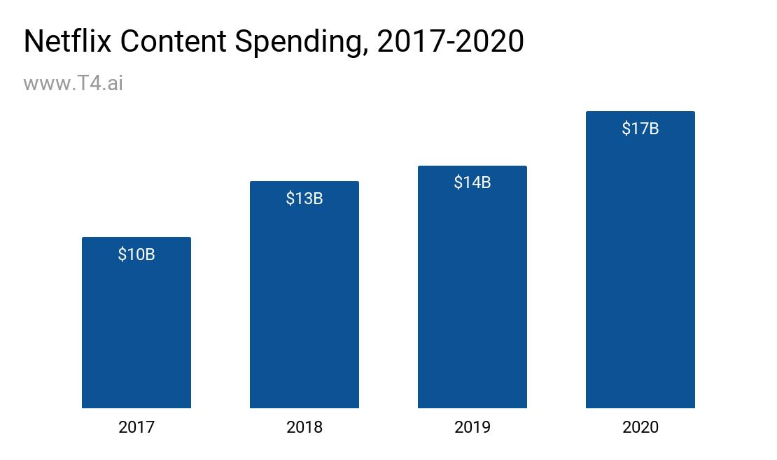 Netflix Content Spending