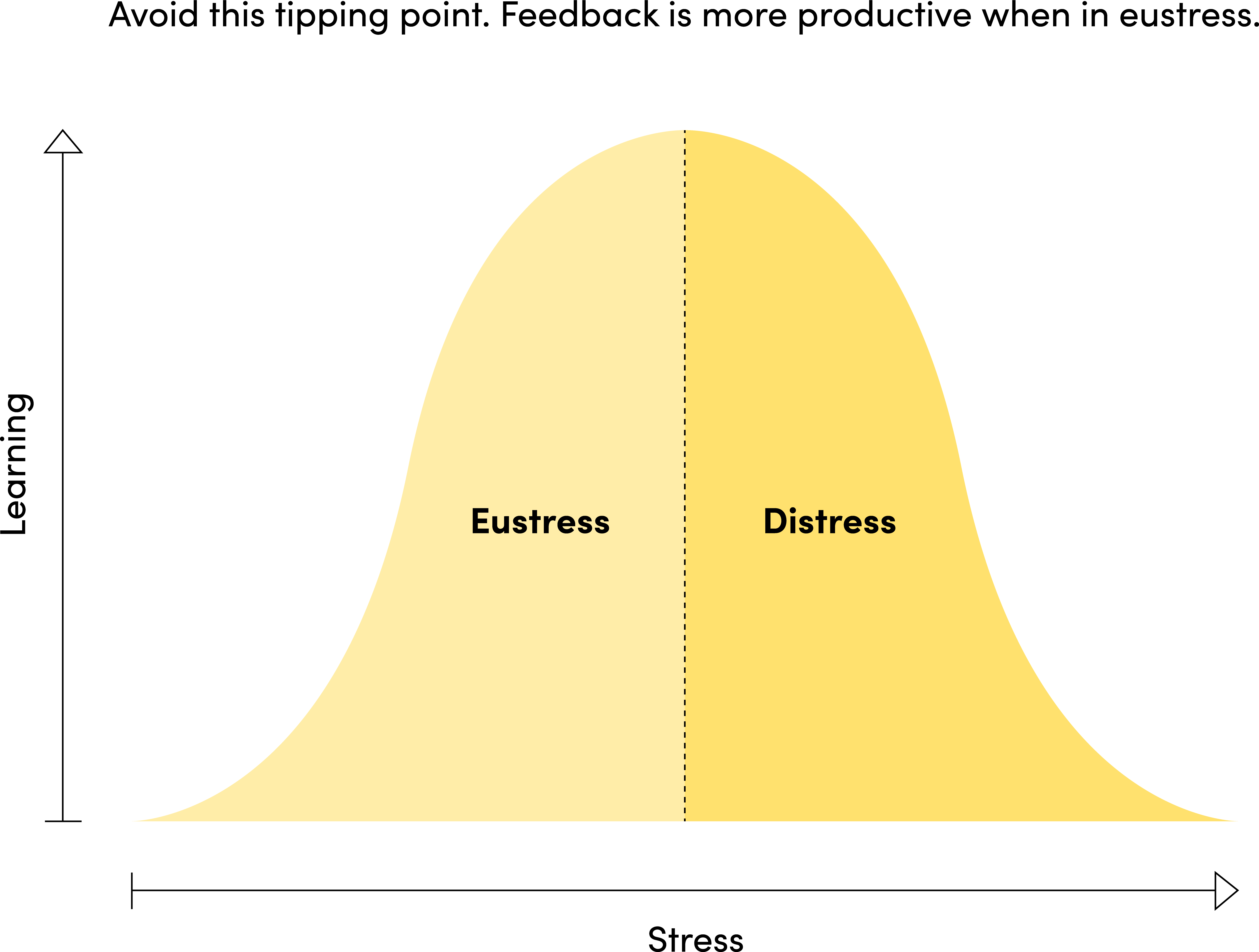Eustress vs. Distress Graph
