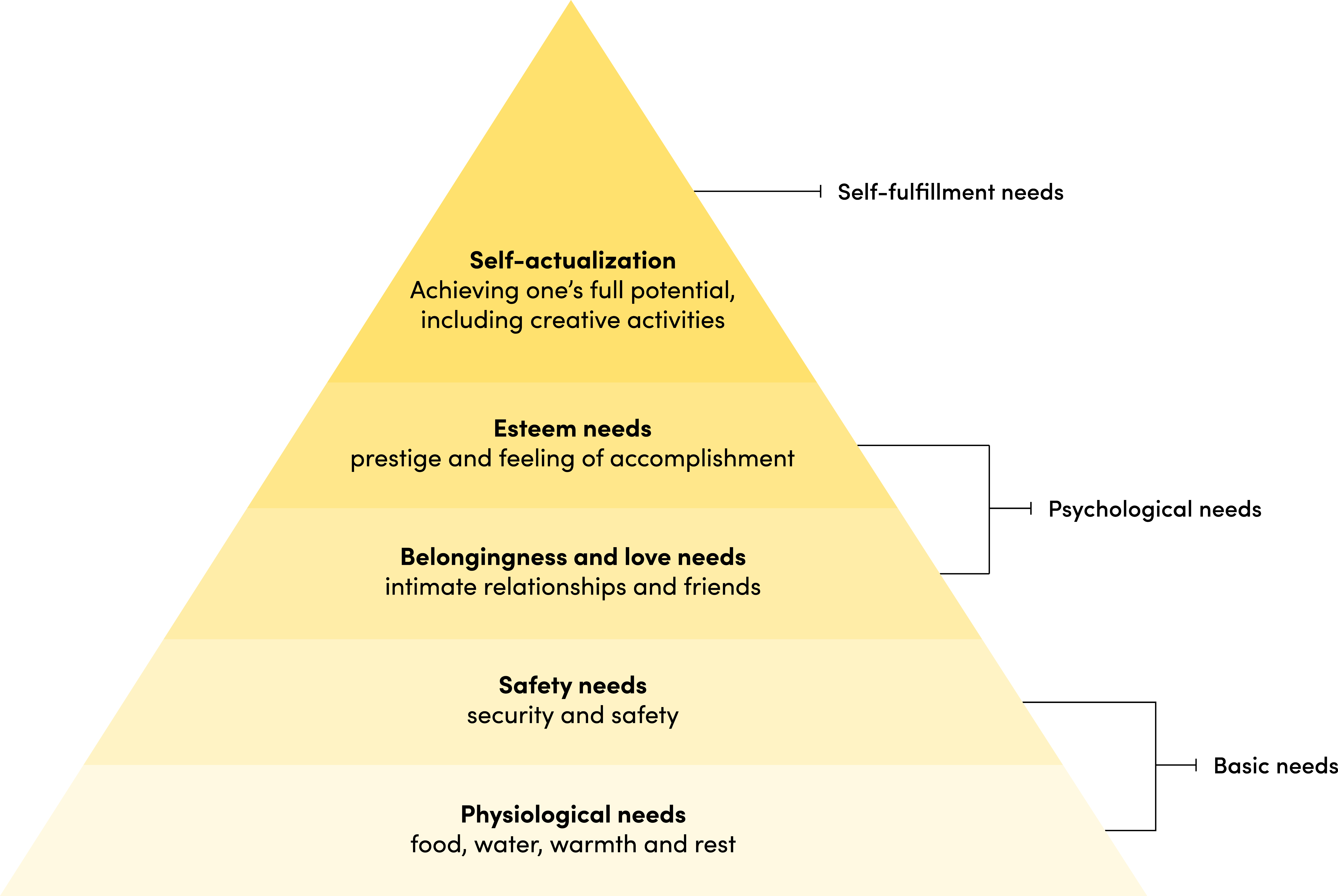 Maslow's hierarchy of needs graph