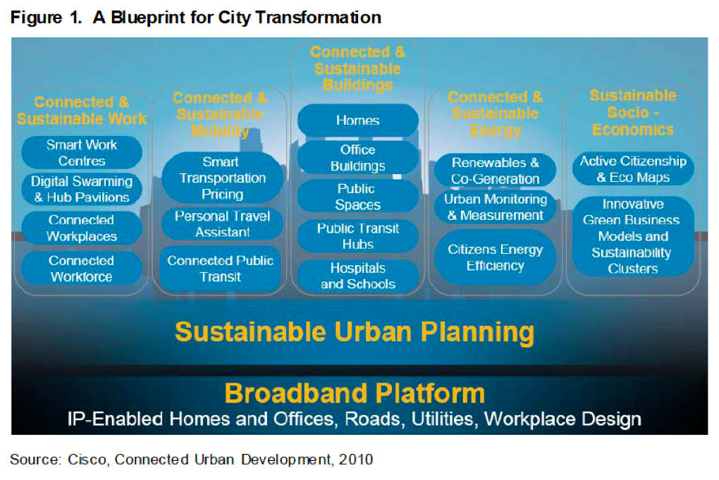 """A blueprint for city transformation,"" Connected Urban Development"