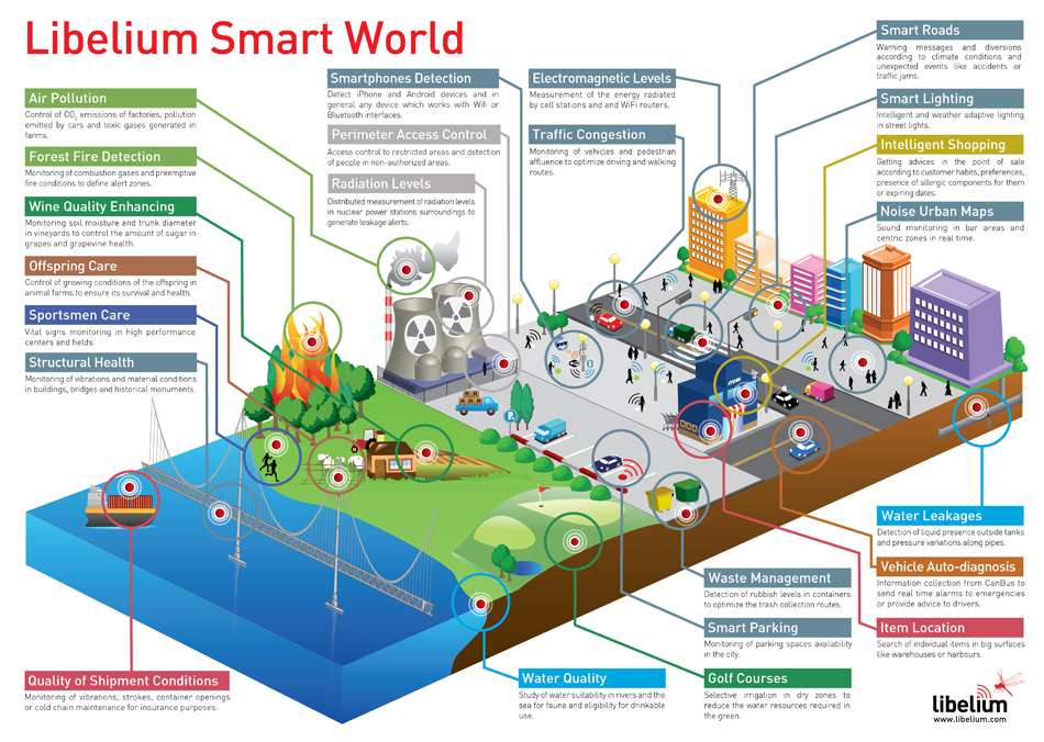 """Smart World,"" Libelium"