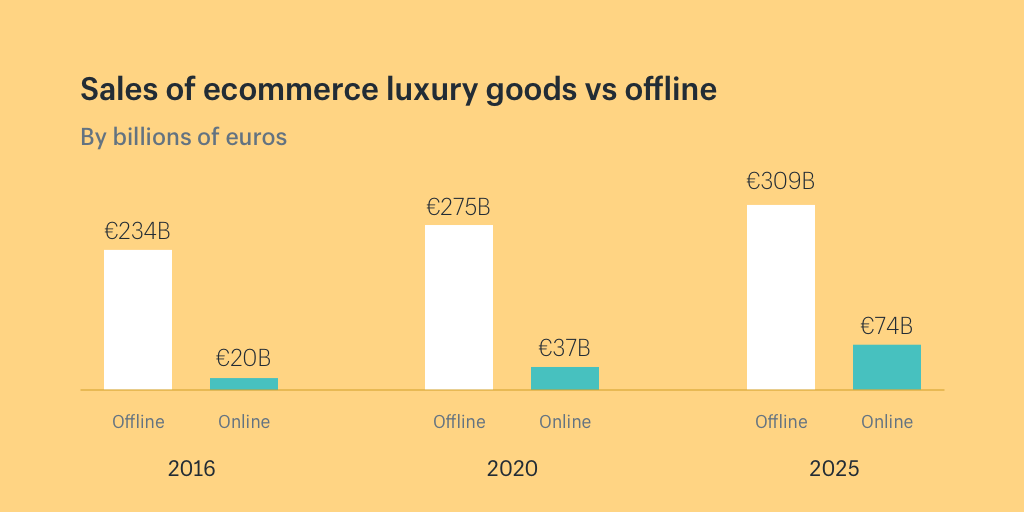 Luxury ecommerce sales versus the offline market Luxury Marketing, Content Marketing, Marketing Information, Marketing Communications, Social Media Content, New Market, Luxury Branding, Ecommerce, Luxury Fashion