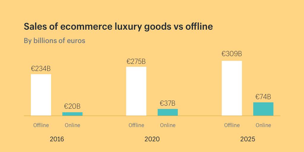 Luxury ecommerce sales versus the offline market Luxury Marketing, Content Marketing, Marketing Information, Marketing Communications, Social Media Content, New Market, Luxury Branding, Ecommerce, Luxury Fashion