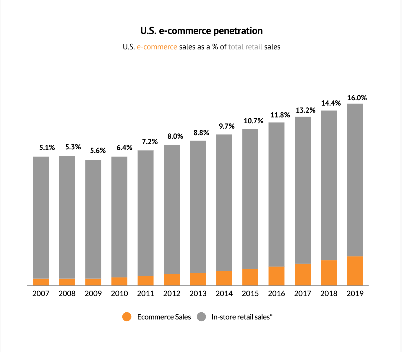 Ecommerce share in total retail sales continues to increase_Heyday