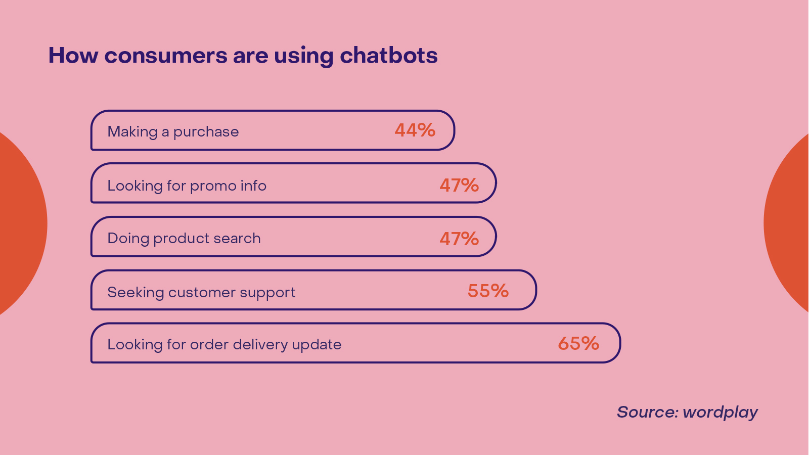 how consumers use chatbots in ecommerce and retail_Heyday