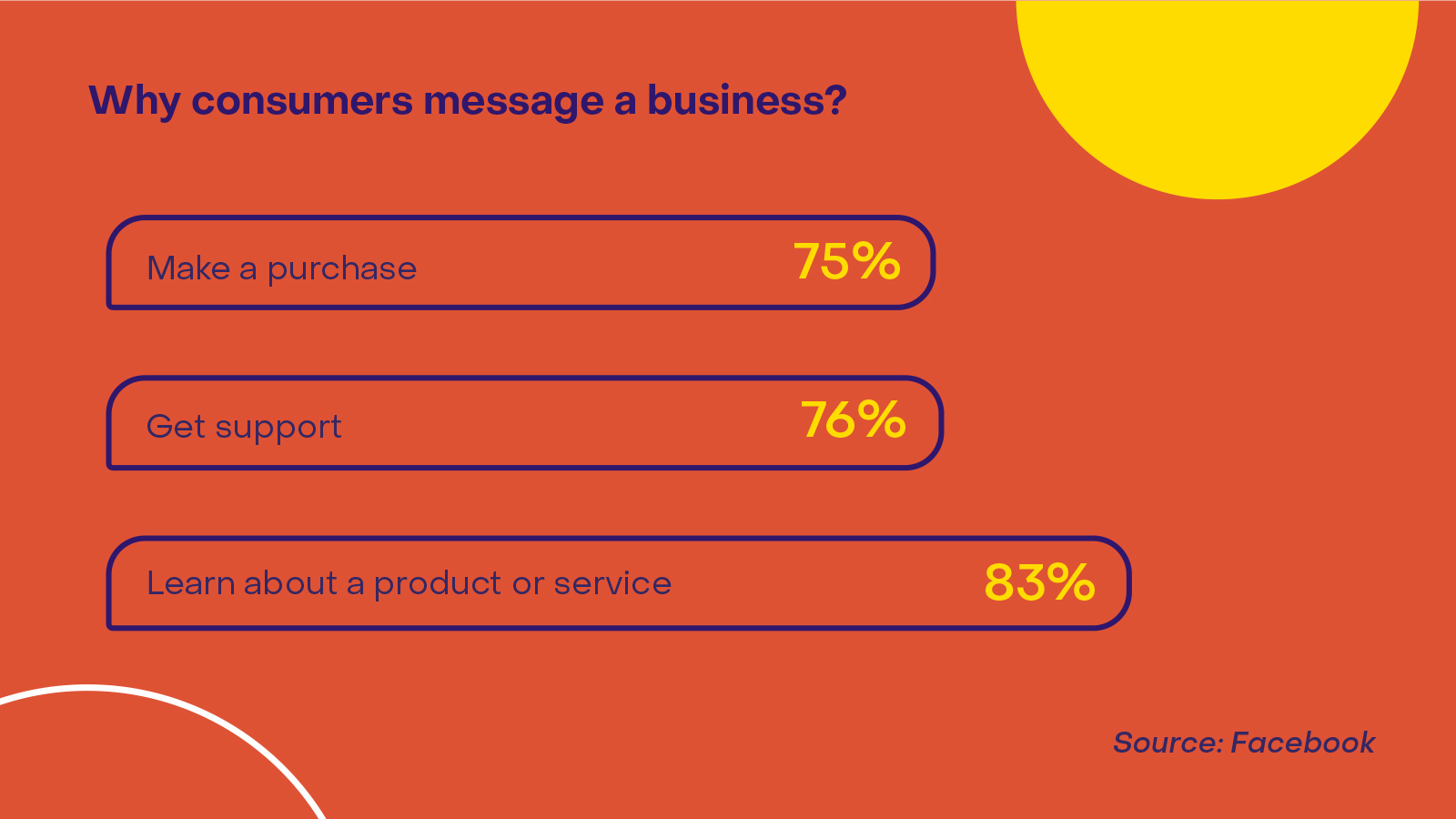 Why consumers message a business_Heyday