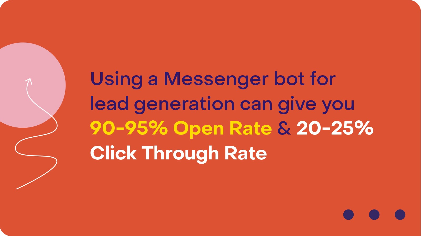 Open and click-through rate for Messenger Bots in lead generation_Heyday