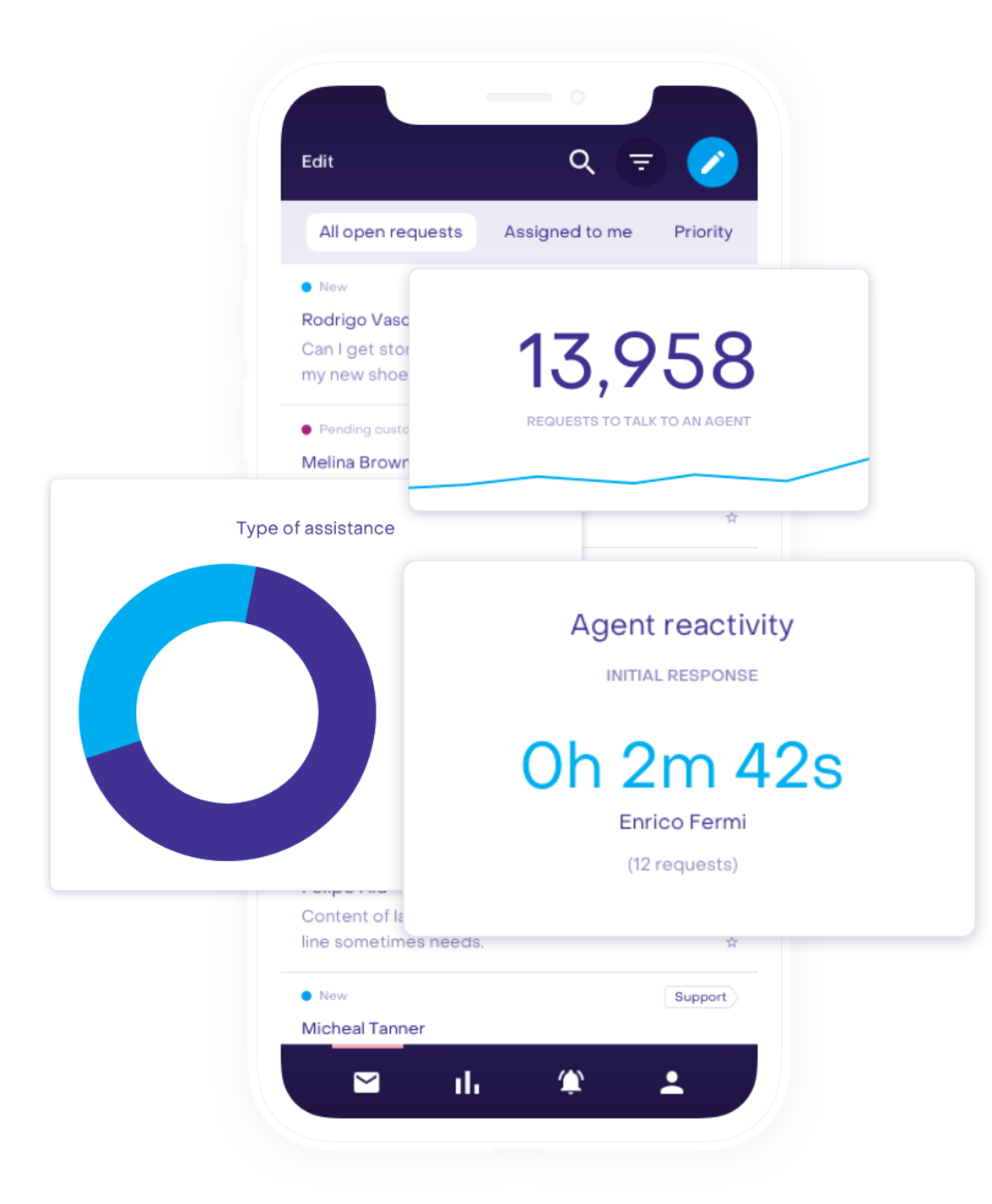 Real time reports agent performance